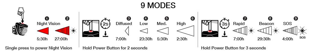 NITERIDER ADVENTURE 180 Modes